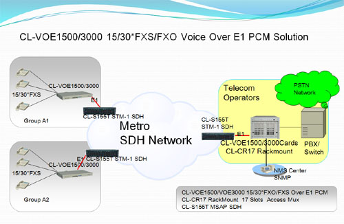 Voice Over E1 PCM multiplexer solution