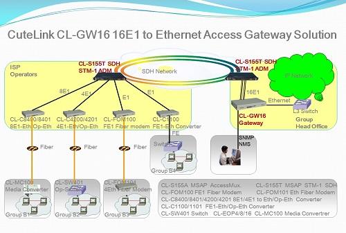 CL-GW16 16E1-Eth Access Gateway Mux