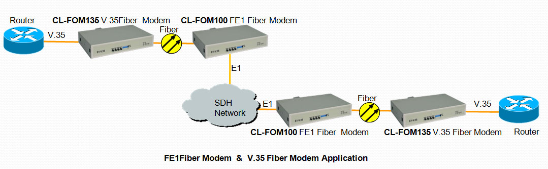 CL-FOM100 CL-FOM135 FE1/V.35 Fiber Optic Modem