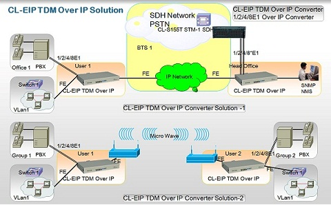 CL-EIP TDM OVER IP Converter Solution